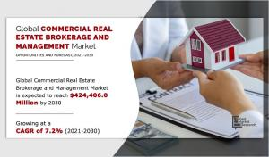 Commercial Real Estate Brokerage and Management Market Growing at a
